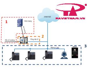 Mô hình tổng quan của hệ thống tổng đài IP